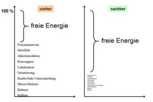 freie Energie durch Augentraining
